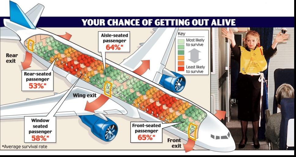 英国飞机座位安全
