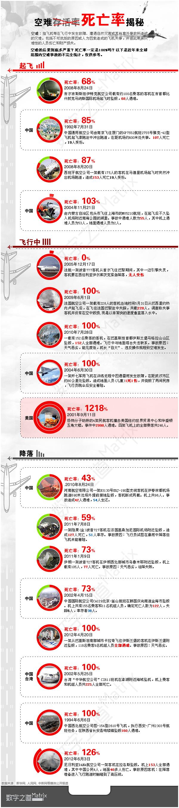 飞行器包括各种载人航空飞行器在起飞、飞行或降落过程中,或载人航天飞行器在起飞、空中飞行或降落过程中,由于人为因素或不可抗拒的原因导致的灾难性损失,此类事件统称为空难。 根据国际民航组织的统计:1959—1997年的全部空难事故中,飞机全毁,且有人员死亡的占58%;飞机全毁,但无人员死亡的占32%;飞机没有全毁,空难但有人员死亡的占10%。 世界载人航天空难:死亡率100% 2003年2月1日,美国哥伦比亚号航天飞机降落时发生空难,机上7人全部丧生。 1986年1月28日,美国挑战者号航天飞机起