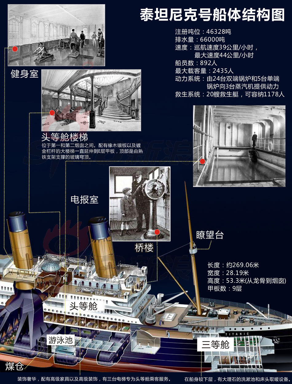 泰坦尼克号船体结构图