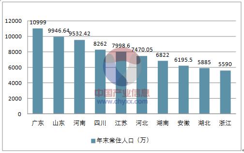 全国人口排名gdp_2013年上半年中国城市GDP排名
