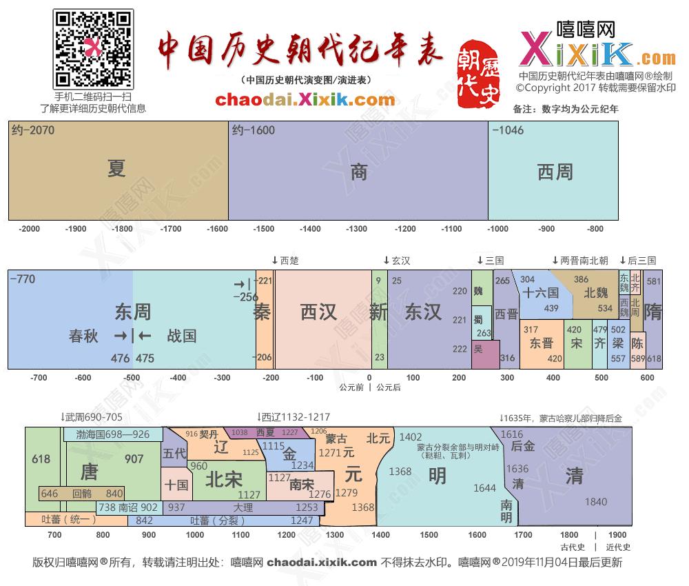 中国朝代顺序表
